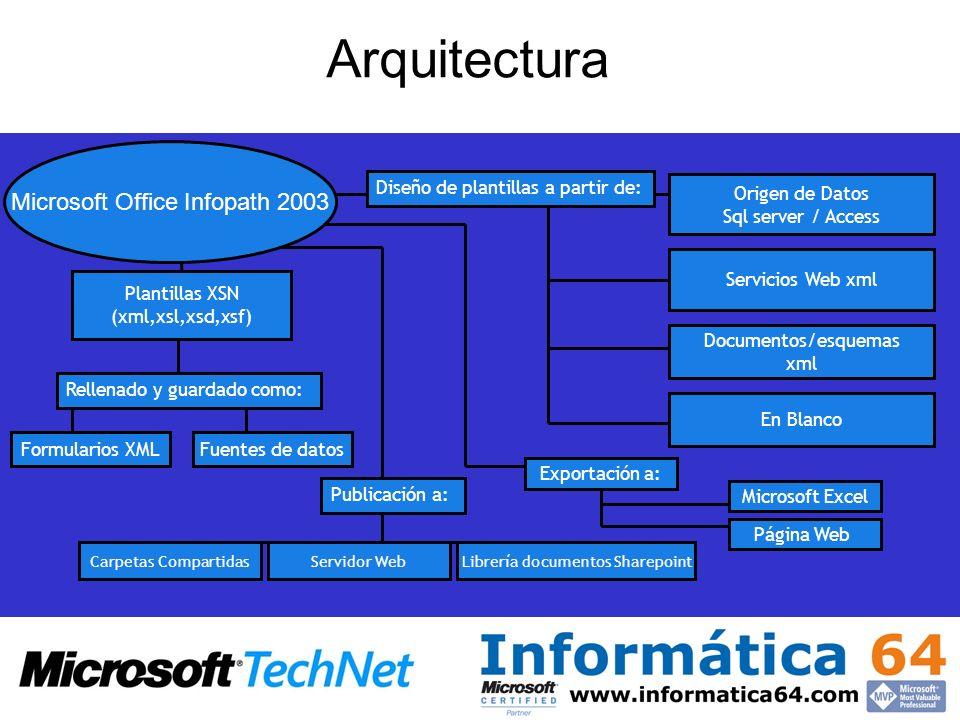 Arquitectura Origen de Datos Sql server / Access Servicios Web xml Documentos/esquemas xml Diseño de plantillas a partir de: En Blanco Carpetas Compar