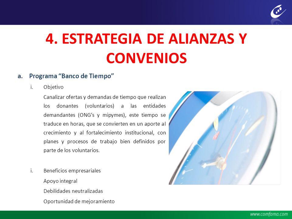 4. ESTRATEGIA DE ALIANZAS Y CONVENIOS a.Programa Banco de Tiempo i.Objetivo Canalizar ofertas y demandas de tiempo que realizan los donantes (voluntar