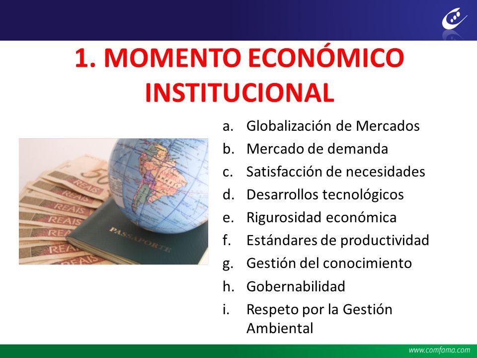 1. MOMENTO ECONÓMICO INSTITUCIONAL a.Globalización de Mercados b.Mercado de demanda c.Satisfacción de necesidades d.Desarrollos tecnológicos e.Riguros