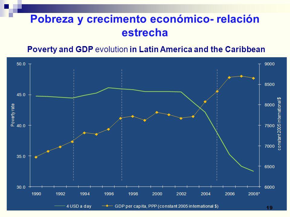 19 Poverty and GDP evolution in Latin America and the Caribbean Pobreza y crecimento económico- relación estrecha 19