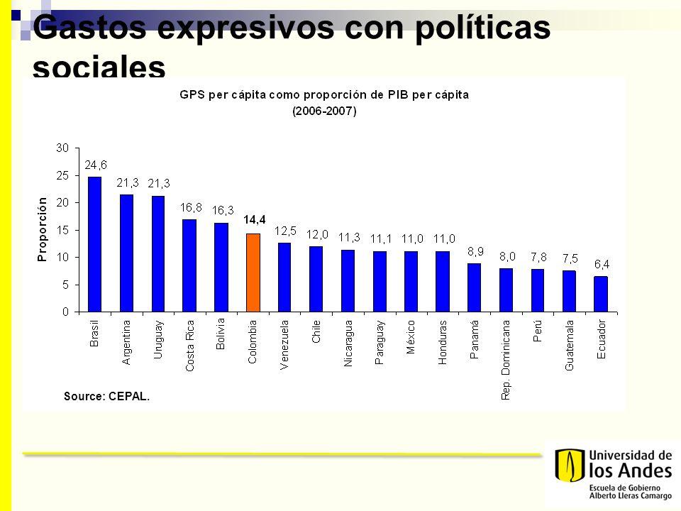 Gastos expresivos con políticas sociales Source: CEPAL.