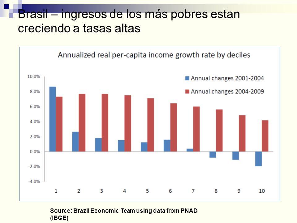 Brasil – ingresos de los más pobres estan creciendo a tasas altas Source: Brazil Economic Team using data from PNAD (IBGE)
