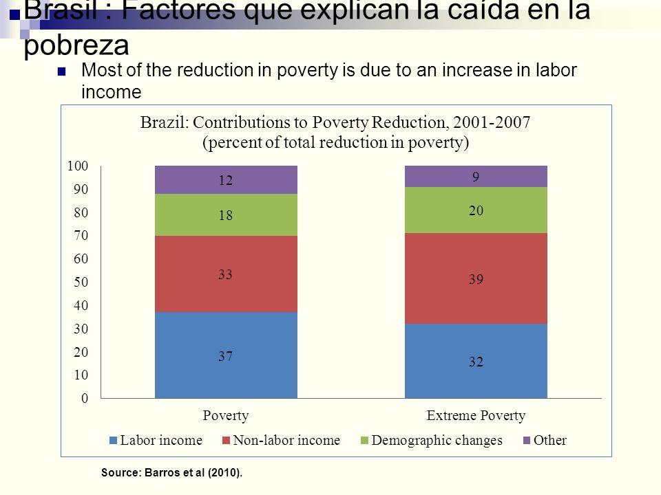 Brasil : Factores que explican la caída en la pobreza Source: Barros et al (2010). Most of the reduction in poverty is due to an increase in labor inc