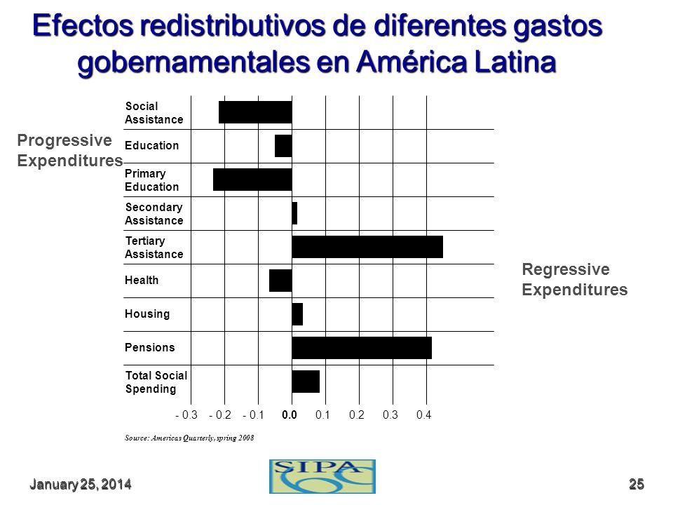 January 25, 2014January 25, 2014January 25, 201425 Efectos redistributivos de diferentes gastos gobernamentales en América Latina Social Assistance Ed