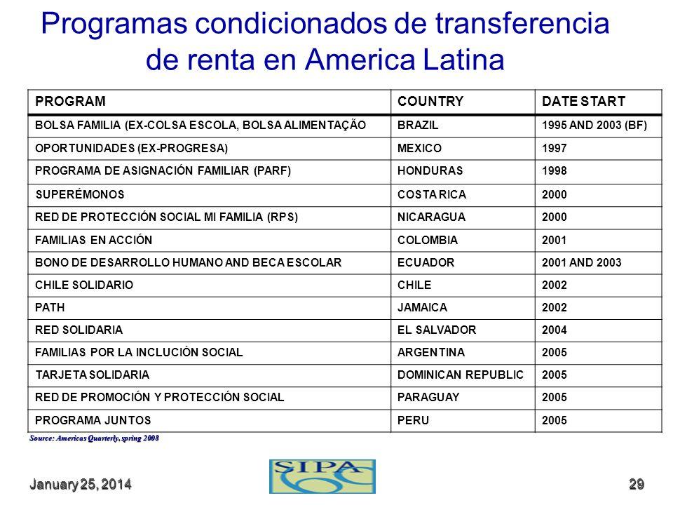 January 25, 2014January 25, 2014January 25, 201429 Programas condicionados de transferencia de renta en America Latina PROGRAMCOUNTRYDATE START BOLSA