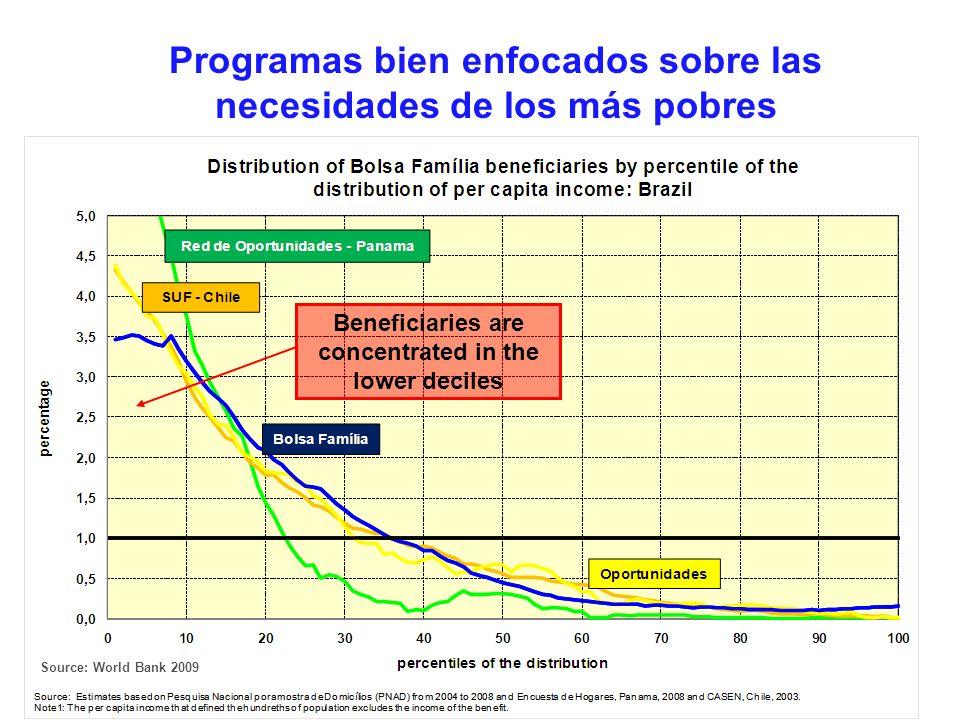 31 Beneficiaries are concentrated in the lower deciles Programas bien enfocados sobre las necesidades de los más pobres Source: World Bank 2009