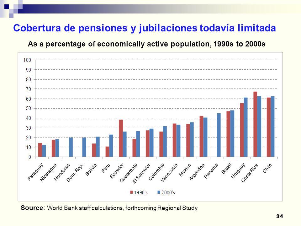34 Cobertura de pensiones y jubilaciones todavía limitada 34 As a percentage of economically active population, 1990s to 2000s Source: World Bank staf