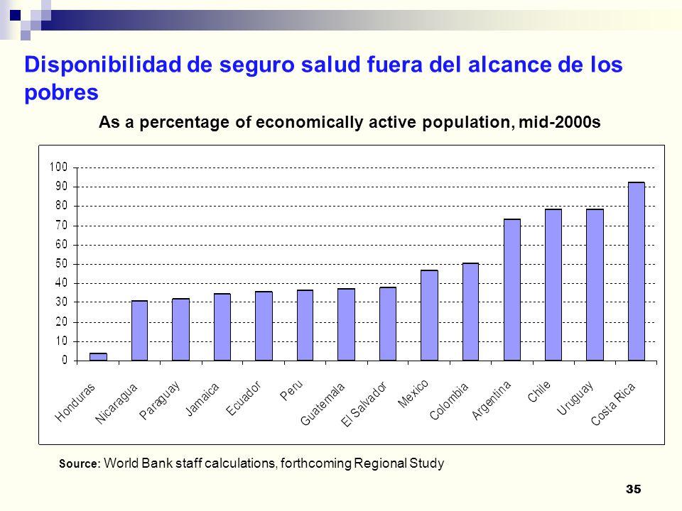 35 Disponibilidad de seguro salud fuera del alcance de los pobres 35 As a percentage of economically active population, mid-2000s Source: World Bank s