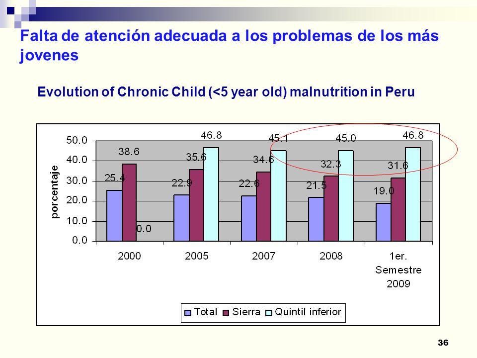 36 Falta de atención adecuada a los problemas de los más jovenes Evolution of Chronic Child (<5 year old) malnutrition in Peru