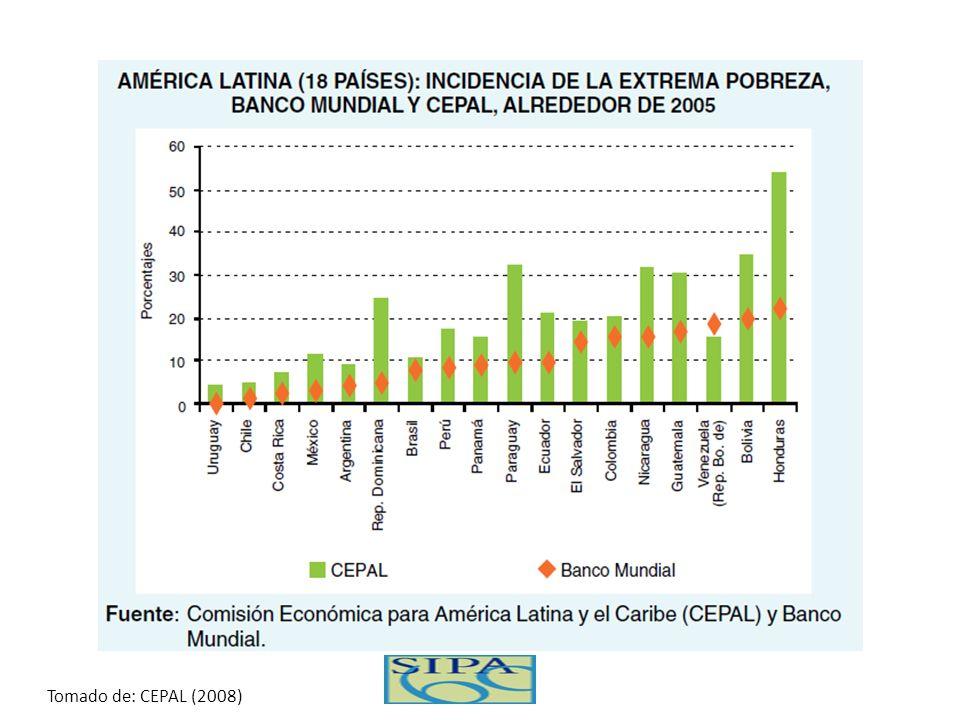 Pobreza ha estado en declinio… Evolution of Poverty (4 US$ per day) and GDP 1980 – 2008 in LAC