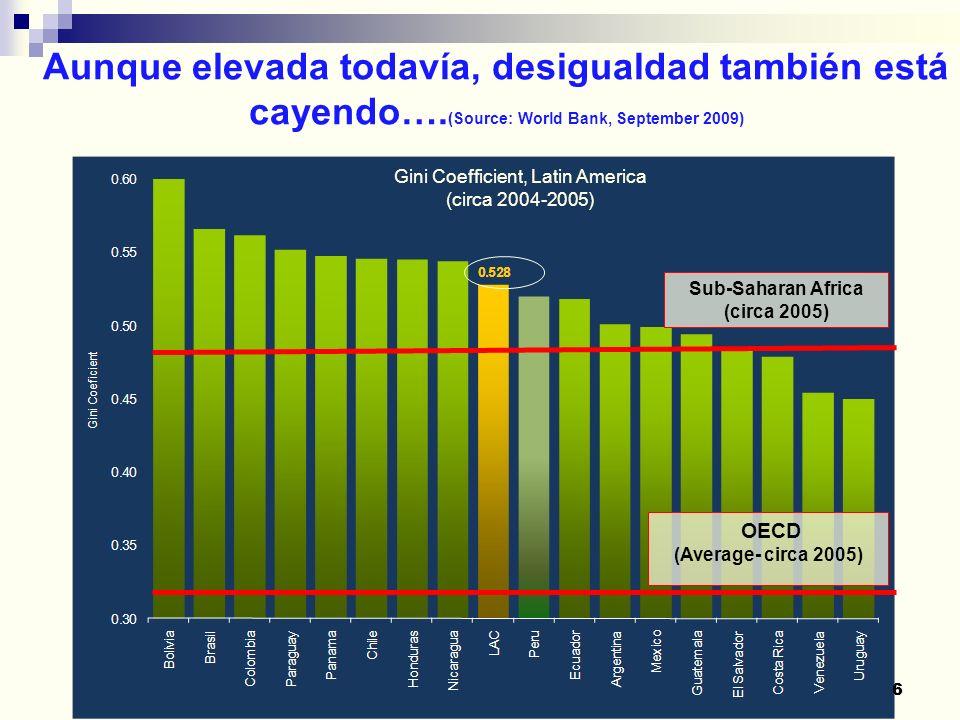 Tomado de: CEPAL (2009) Cambios en tasas de desiguladad entre 2002 e 2008 en AL