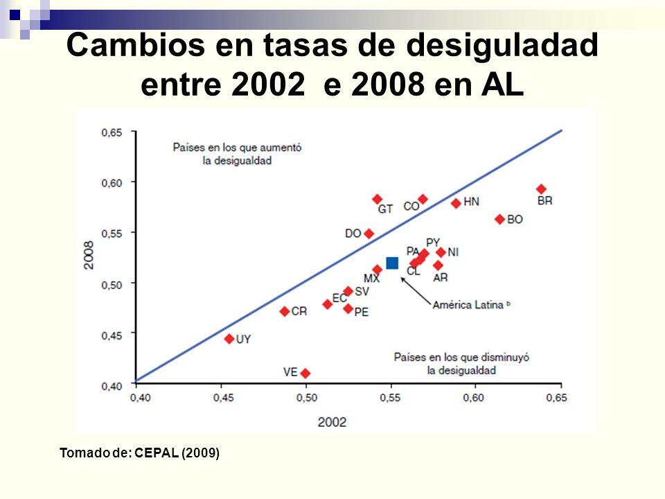 Programas tipo Bolsa Familia en 2008 Source: Fiszbein & Schady (2009)