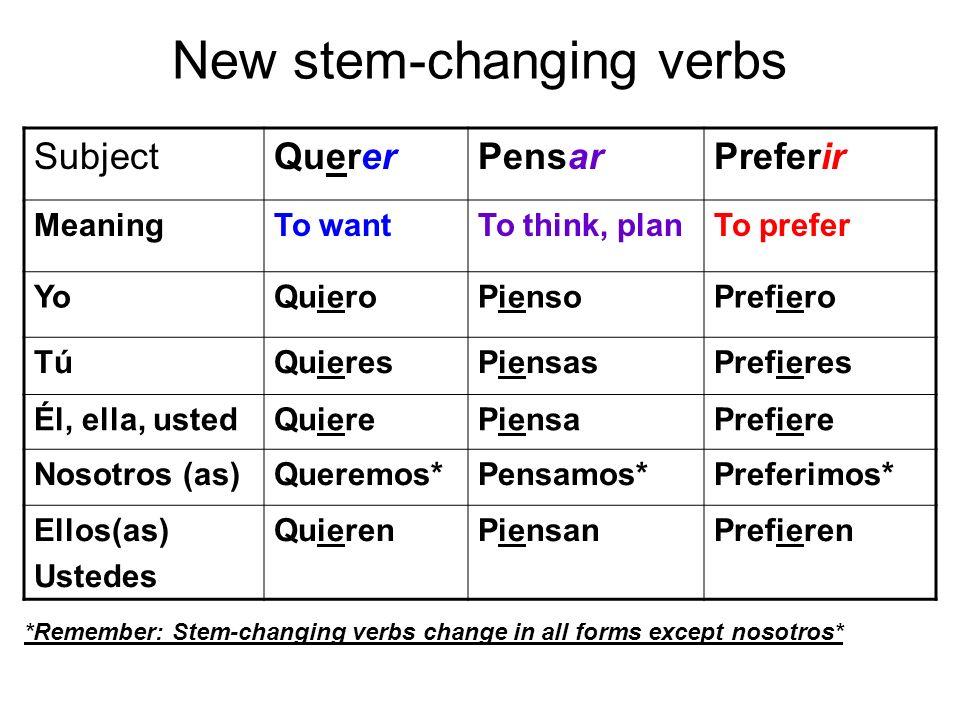 New stem-changing verbs SubjectQuererPensarPreferir MeaningTo wantTo think, planTo prefer YoQuieroPiensoPrefiero TúQuieresPiensasPrefieres Él, ella, u