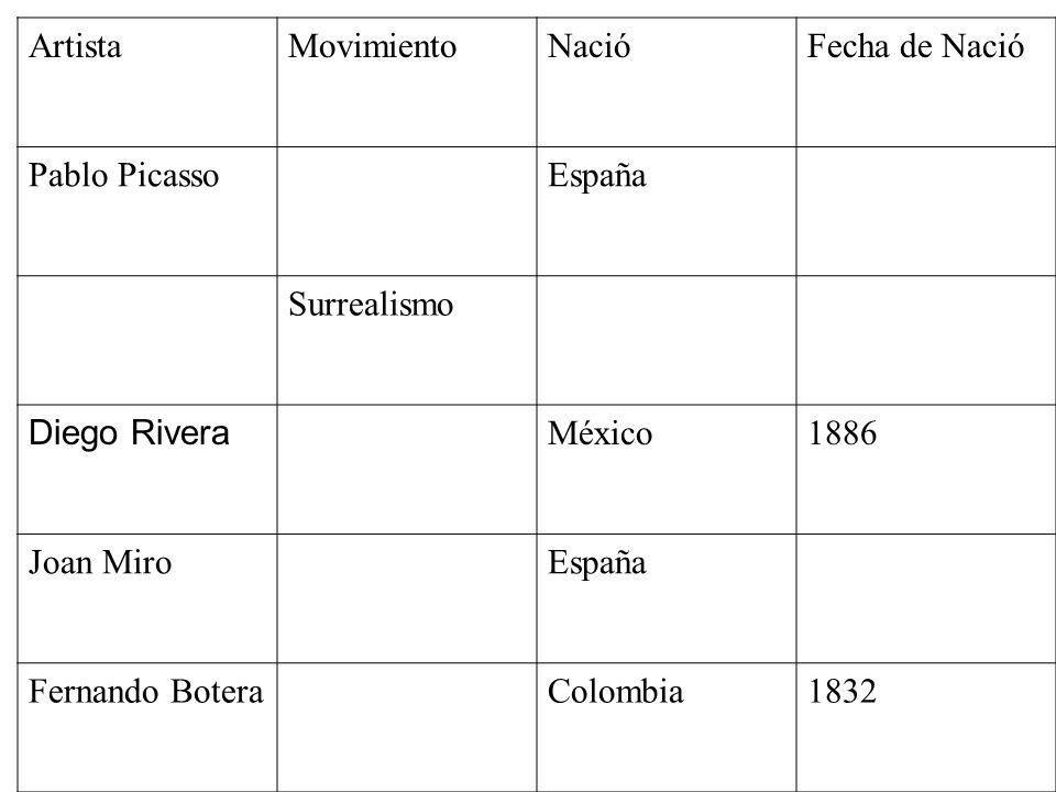 ArtistaMovimientoNacióFecha de Nació Pablo PicassoEspaña Surrealismo Diego Rivera México1886 Joan MiroEspaña Fernando BoteraColombia1832