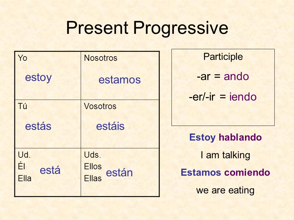 Present Progressive YoNosotros TúVosotros Ud. Él Ella Uds. Ellos Ellas estoy estás está estamos estáis están Participle -ar = ando -er/-ir = iendo Est