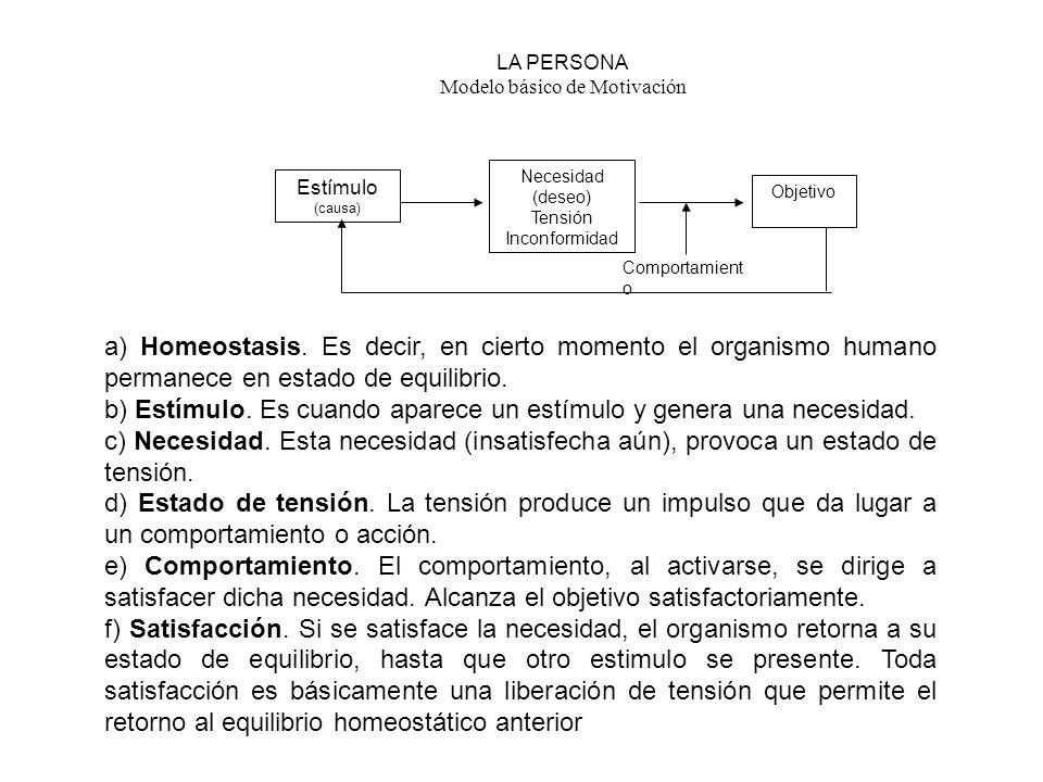 Necesidad (deseo) Tensión Inconformidad Objetivo Estímulo (causa) Comportamient o LA PERSONA Modelo básico de Motivación a) Homeostasis. Es decir, en
