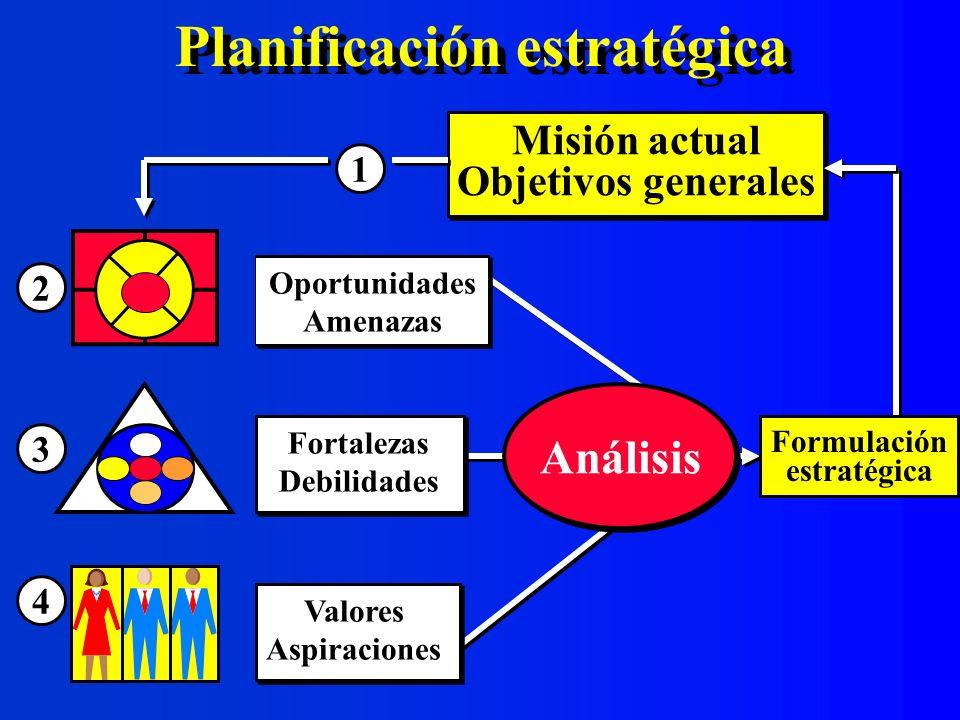 Niveles de planificación Estratégico Programático Operativo Misión Objetivos Metas Razon de ser Orientaciones Valores Políticas Líneas de acción Programas Servicios Actividades Acciones