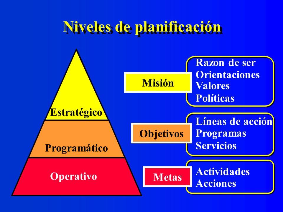 Comparación entre los niveles de planificación Comparación entre los niveles de planificación NivelMetaContenido Establecer Determinar Concebir Asignar Administrar Ejecutar Misión Orientaciones futuras Programas Servicios El cotidiano Actividades Recursos Metas estratégicas Estrategias de acción