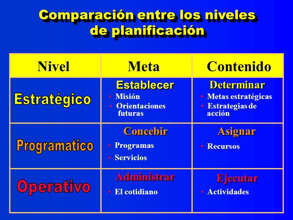 Fuentes de datos potenciales 4 Enunciado de misión 4 Plan estratégico de desarrollo 4 Presupuesto 4 Actas de junta directiva, comités, etc...