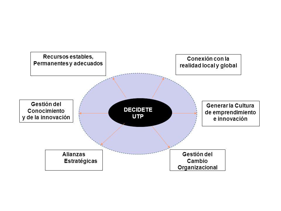 CLUSTE R Conexión con la realidad local y global Generar la Cultura de emprendimiento e innovación Gestión del Cambio Organizacional Alianzas Estratég