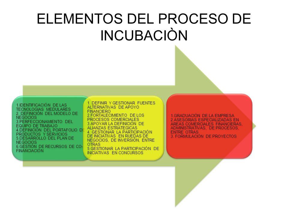 ELEMENTOS DEL PROCESO DE INCUBACIÒN 1.IDENTIFICACIÓN DE LAS TECNOLOGIAS MEDULARES 2. DEFINICIÓN DEL MODELO DE NEGOCIOS 3.PERFECCIONAMIENTO DEL EQUIPO