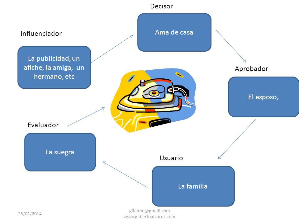ROLES EN EL PROCESO DE DECISION DE LA COMPRA Aprobador (encargado del presupuesto) Decisor (toma las decisiones) Influenciador (influye en el proceso