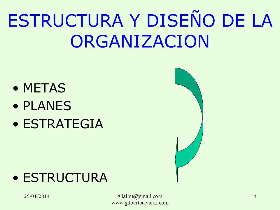 ESTRUCTURA Y DISEÑO DE LA ORGANIZACION METAS PLANES ESTRATEGIA ESTRUCTURA 25/01/201414gilalme@gmail.com www.gilbertoalvarez.com