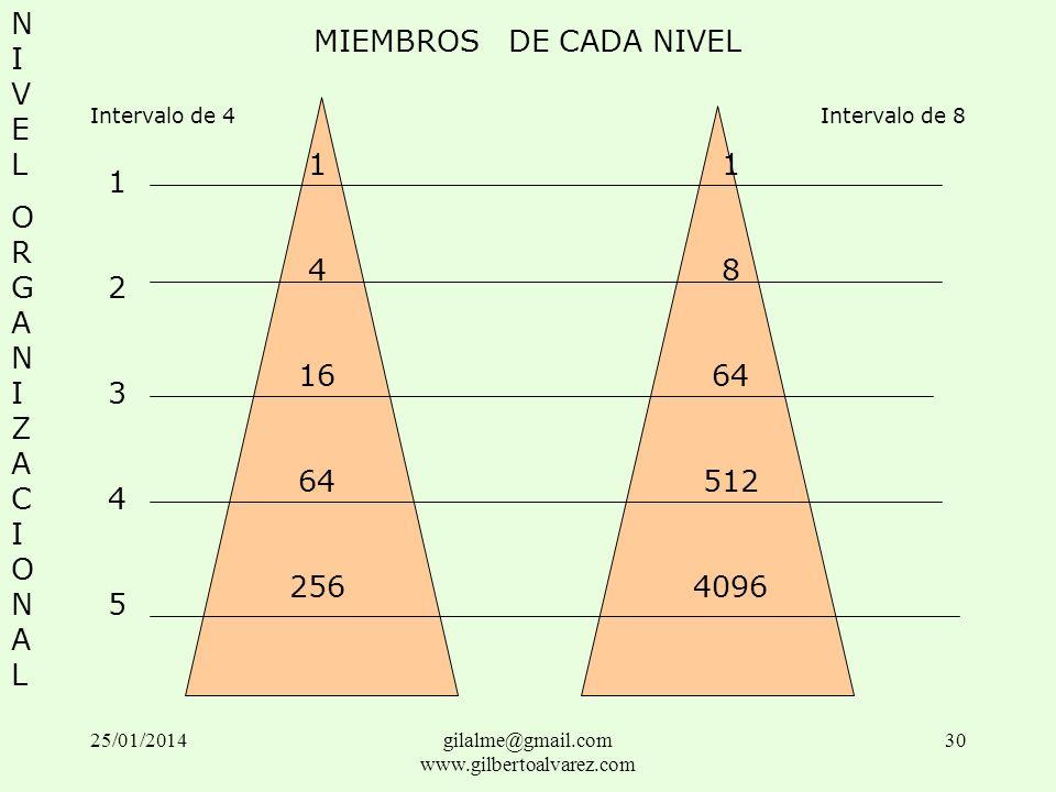NIVELORGANIZACIONALNIVELORGANIZACIONAL MIEMBROS DE CADA NIVEL Intervalo de 4Intervalo de 8 1234512345 1 4 16 64 256 1 8 64 512 4096 25/01/201430gilalm
