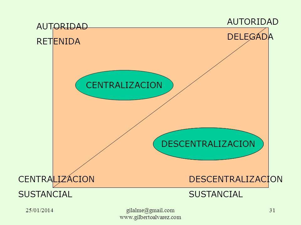 AUTORIDAD RETENIDA AUTORIDAD DELEGADA CENTRALIZACION SUSTANCIAL DESCENTRALIZACION SUSTANCIAL CENTRALIZACION DESCENTRALIZACION 25/01/201431gilalme@gmai