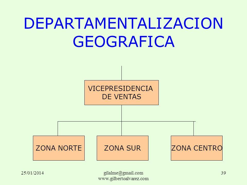 DEPARTAMENTALIZACION GEOGRAFICA VICEPRESIDENCIA DE VENTAS ZONA NORTEZONA SURZONA CENTRO 25/01/201439gilalme@gmail.com www.gilbertoalvarez.com