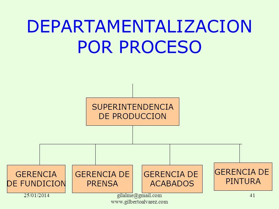 DEPARTAMENTALIZACION POR PROCESO SUPERINTENDENCIA DE PRODUCCION GERENCIA DE FUNDICION GERENCIA DE PRENSA GERENCIA DE ACABADOS GERENCIA DE PINTURA 25/0