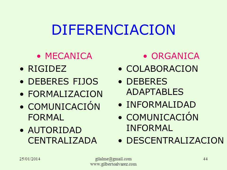 DIFERENCIACION MECANICA RIGIDEZ DEBERES FIJOS FORMALIZACION COMUNICACIÓN FORMAL AUTORIDAD CENTRALIZADA ORGANICA COLABORACION DEBERES ADAPTABLES INFORM