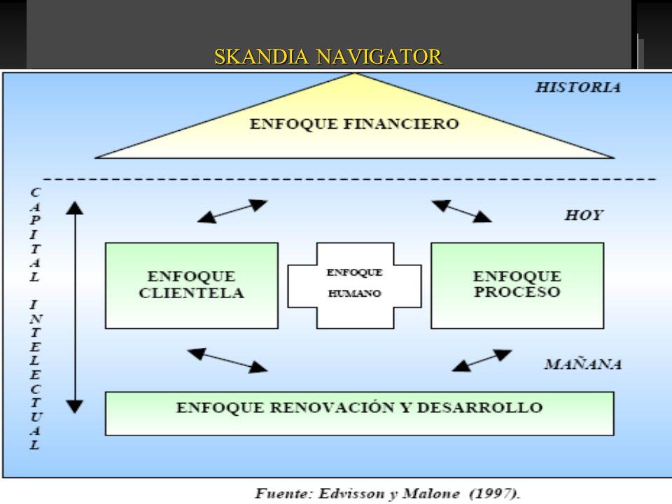 CAPITAL INTANGIBLE COMO GENERADOR DE VENTAJA COMPETITIVA Fuente: Bueno. 1998