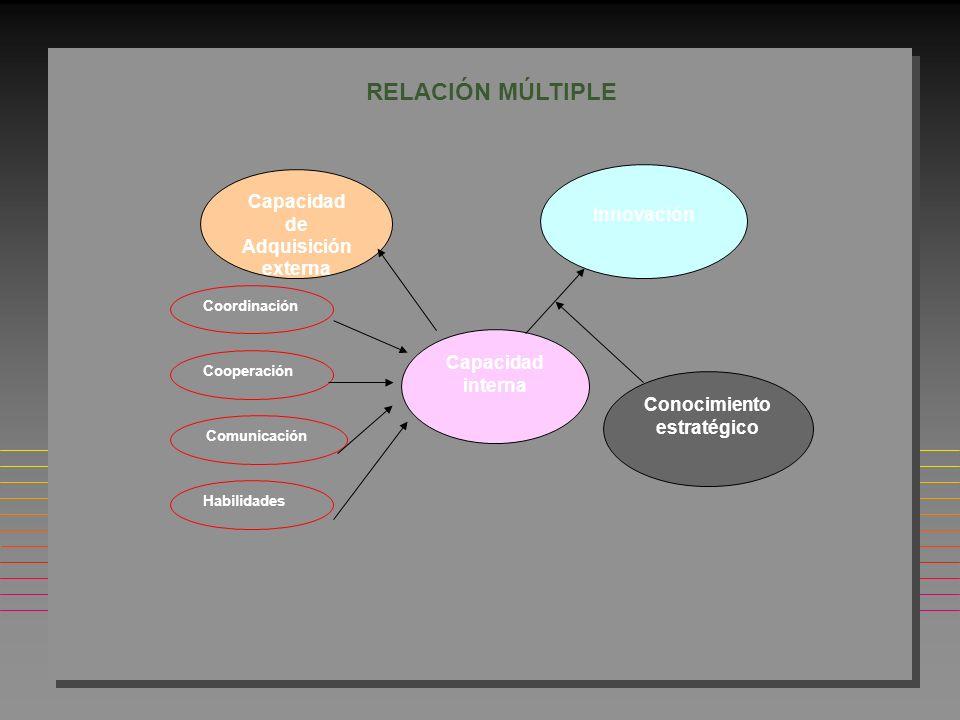 Capacidad de Adquisición Externa Capacidad de transferencia interna RELACIÓN CAPACIDAD DE ADQUIRIR Y TRANSFERIR CONOCIMIENTO