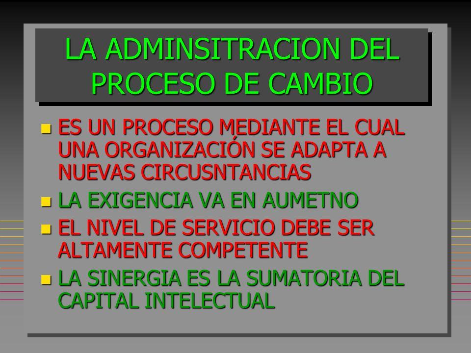 LA ADMINSITRACION DEL PROCESO DE CAMBIO n ES UN PROCESO MEDIANTE EL CUAL UNA ORGANIZACIÓN SE ADAPTA A NUEVAS CIRCUSNTANCIAS n LA EXIGENCIA VA EN AUMETNO n EL NIVEL DE SERVICIO DEBE SER ALTAMENTE COMPETENTE n LA SINERGIA ES LA SUMATORIA DEL CAPITAL INTELECTUAL