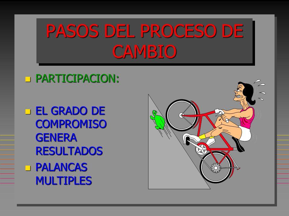 PASOS DEL PROCESO DE CAMBIO n PARTICIPACION: n EL GRADO DE COMPROMISO GENERA RESULTADOS n PALANCAS MULTIPLES