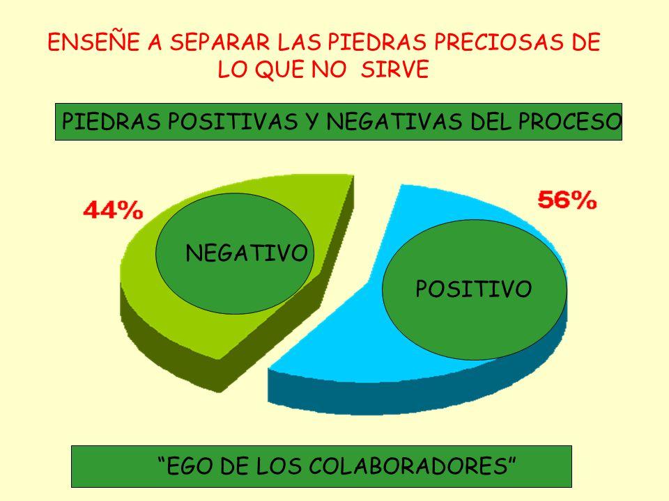 INVOLUCRE LA GENTE EN UN AMBIENTE DE JUEGO Y COLABORACION NO COMPETENCIA INTELECTUAL COOPERACION