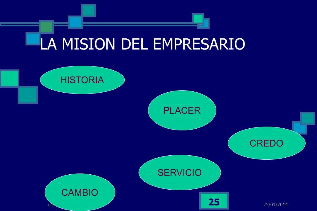 25/01/2014 GILBERTO ALVAREZ MEJIA www.gilbertoalvarez.com gilalme@gmail.com 24 EL EMPRESARIO ES UN LIDER COMPROMETIDO PENSANDO EN NOSOTROS SABERSE RET