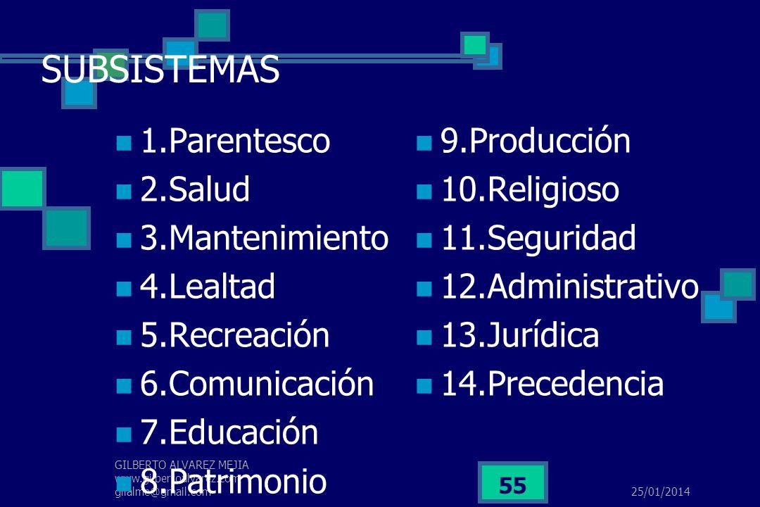 25/01/2014 GILBERTO ALVAREZ MEJIA www.gilbertoalvarez.com gilalme@gmail.com 54 GERENCIA DEL SER Conocimiento personal : 14 Operacionales Espacio,Donde