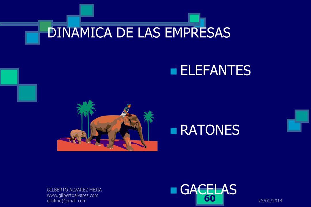 25/01/2014 GILBERTO ALVAREZ MEJIA www.gilbertoalvarez.com gilalme@gmail.com 59 LAS EMPRESAS COMO GENERADORAS… Las empresas son generadoras de empleo,
