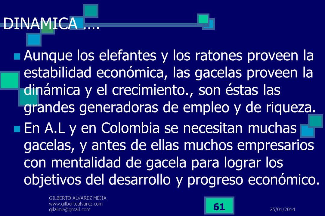 25/01/2014 GILBERTO ALVAREZ MEJIA www.gilbertoalvarez.com gilalme@gmail.com 60 DINAMICA DE LAS EMPRESAS ELEFANTES RATONES GACELAS