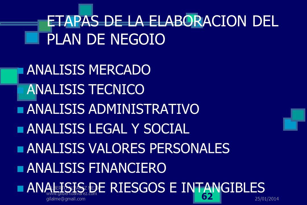 25/01/2014 GILBERTO ALVAREZ MEJIA www.gilbertoalvarez.com gilalme@gmail.com 61 DINAMICA …. Aunque los elefantes y los ratones proveen la estabilidad e
