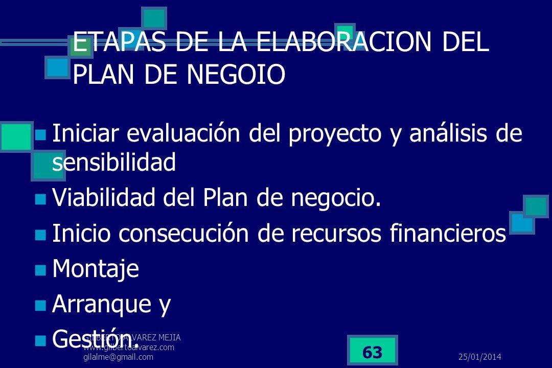 25/01/2014 GILBERTO ALVAREZ MEJIA www.gilbertoalvarez.com gilalme@gmail.com 62 ETAPAS DE LA ELABORACION DEL PLAN DE NEGOIO ANALISIS MERCADO ANALISIS T