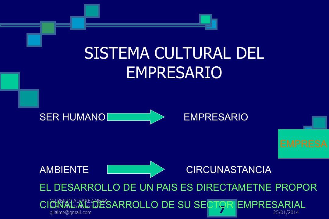 25/01/2014 GILBERTO ALVAREZ MEJIA www.gilbertoalvarez.com gilalme@gmail.com 6 QUE ES ESPIRITU EMPRESARIAL? CAPACIDAD PARA INTEGRAR HECHOS Y CIRCUNSTAN