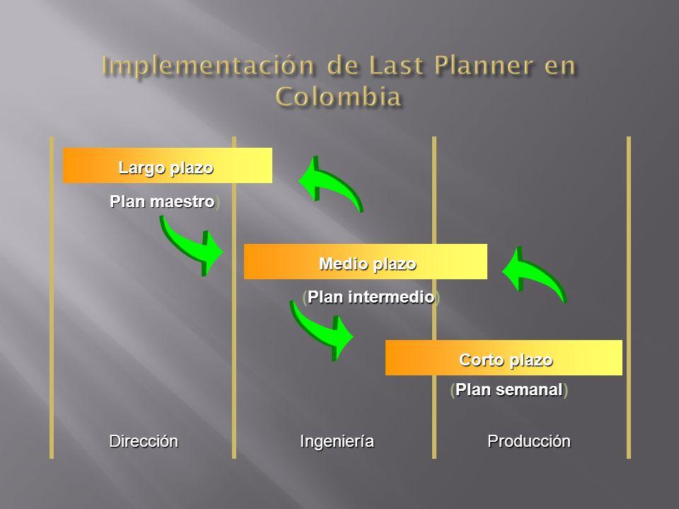 DirecciónIngenieríaProducción Corto plazo Medio plazo Largo plazo Plan maestro Plan maestro) Plan intermedio (Plan intermedio) Plan semanal (Plan sema