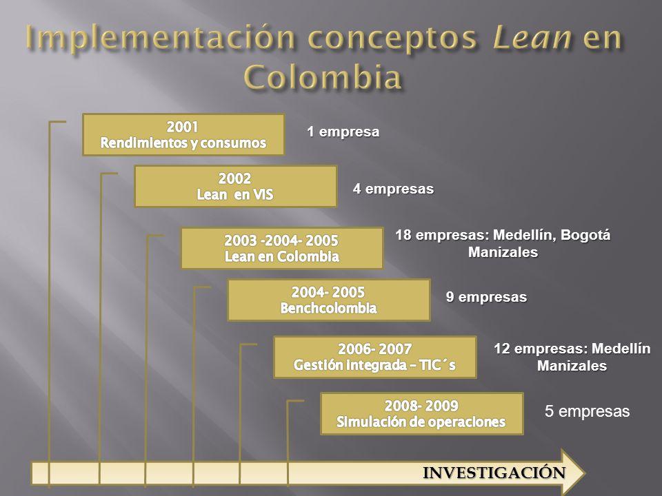INVESTIGACIÓN 1 empresa 4 empresas 18 empresas: Medellín, Bogotá Manizales 9 empresas 12 empresas: Medellín Manizales 5 empresas