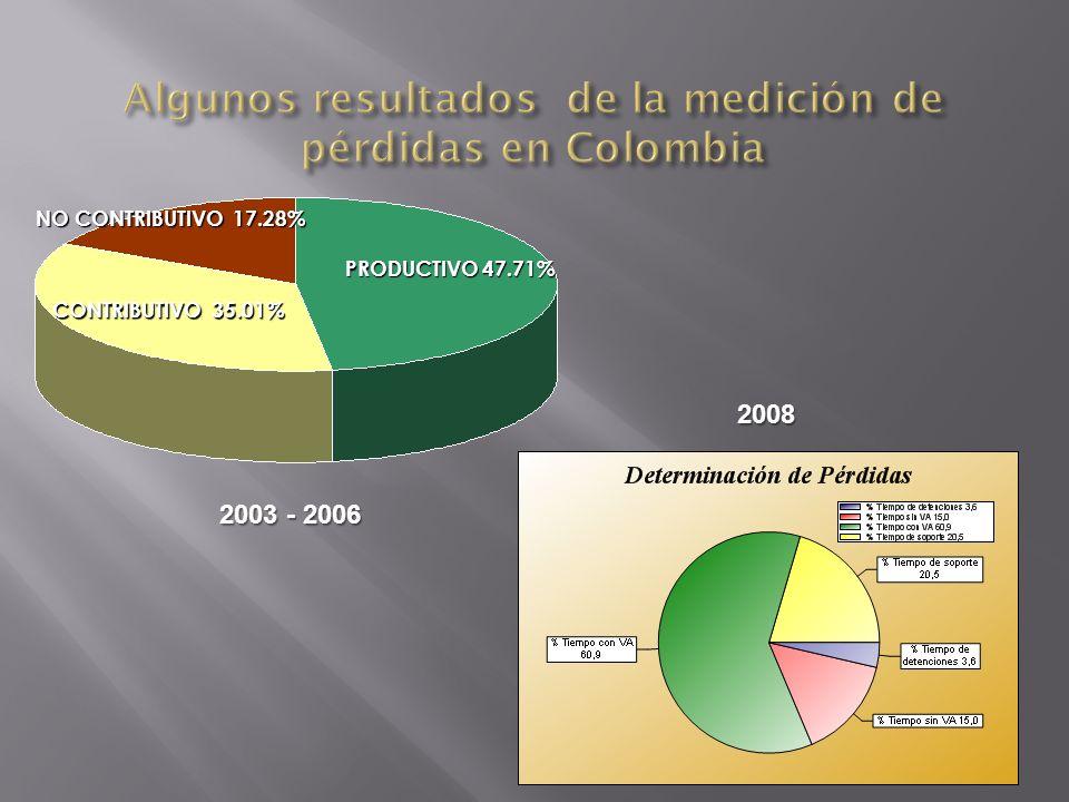CONTRIBUTIVO 35.01% PRODUCTIVO 47.71% NO CONTRIBUTIVO 17.28% 2003 - 2006 2008