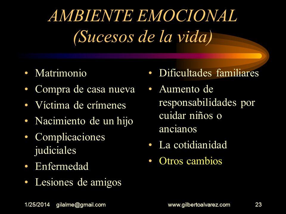 1/25/2014gilalme@gmail.com www.gilbertoalvarez.com22 I- AMBIENTE EMOCIONAL SUCESOS DE LA VIDA Despido o renuncia Nuevo empleo Nuevo tipo de trabajo Re