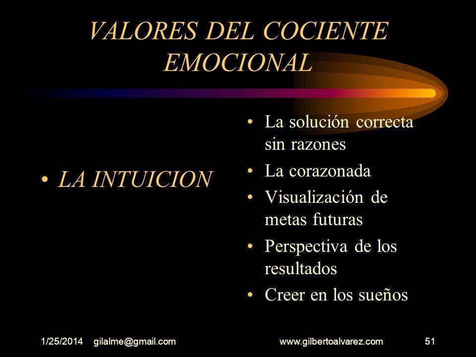 1/25/2014gilalme@gmail.com www.gilbertoalvarez.com50 VALORES DEL COCIENTE EMOCIONAL (La perspectiva) Aceptación de lo que se es Visión del reto como o
