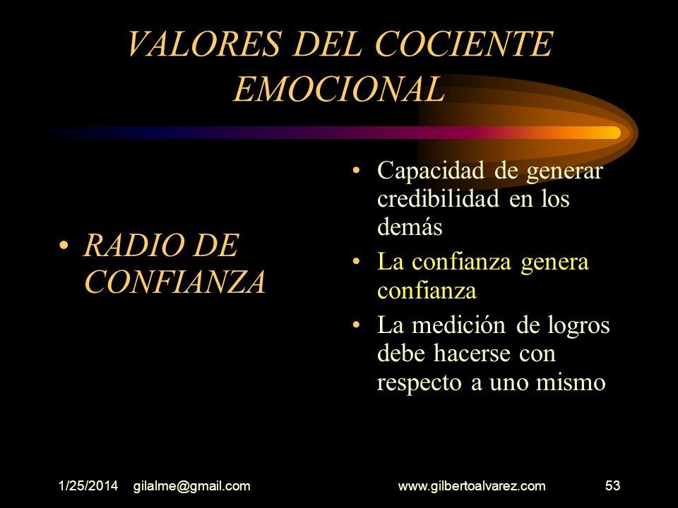 1/25/2014gilalme@gmail.com www.gilbertoalvarez.com52 VALORES DEL COCIENTE EMOCIONAL (La intuición) Involucrarse en búsqueda de soluciones cuando las c